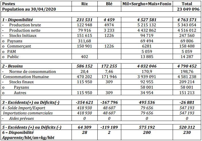 Bilan céréalier net prévisionnel de la campagne agricole 2019